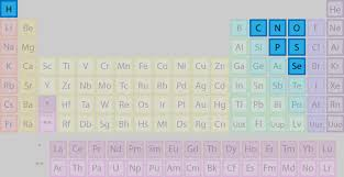 list of elements that are nonmetals