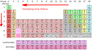 labeled periodic table science trends