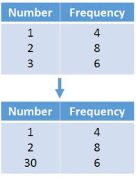 mean from a frequency table