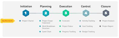 proven project management framework