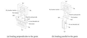 test setup for sheathing to framing
