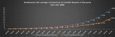 CORONAVIRUS 21 MARZO 2020 – 99 NUOVI CASI AI CASTELLI ROMANI E ...