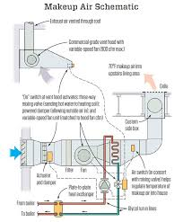 makeup air for a kitchen range exhaust