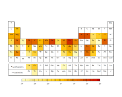 a periodic table of elements that the