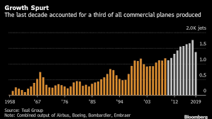 The Coronavirus Is Ending a 16-Year Plane Boom for Boeing and Airbus - BNN  Bloomberg