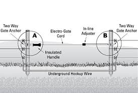 Electric Fence Gate Handle Your Electric Fence Gate Handle Supplier