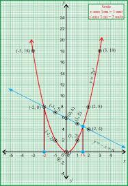 linear quadratic systems