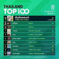 10 อันดับเพลงฮิตลูกทุ่ง Thailand TOP100 by JOOX ประจำวันที่ 29 มิถุนายน 2563