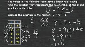 linear equation from a function table
