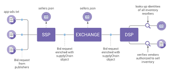 implementing sellers json