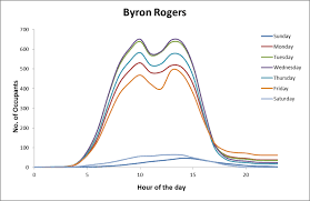 Byron Rogers building occupancy by hour of the day  Temperature... |  Download Scientific Diagram