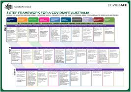 Three stage COVID-safe roadmap aims to ...