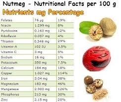 properties and benefits of nutmeg