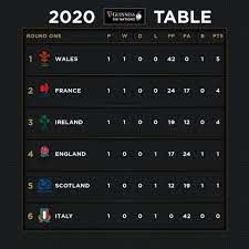 2020 Guinness Six Nations Table After ...