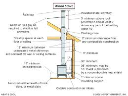 how to install wood stove pipe through