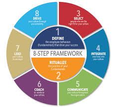 8 step framework high performing culture