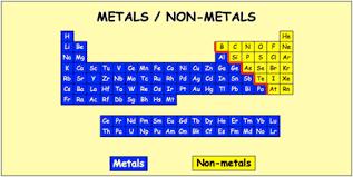 difference between metals non metals