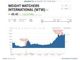 weight watchers enlists dj khaled in a