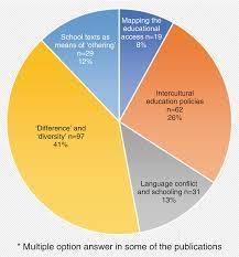 ethnic and educational inequalities