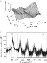 Statistical energy analysis of nonlinear vibrating systems | Philosophical  Transactions of the Royal Society A: Mathematical, Physical and Engineering  Sciences