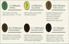 how coffee changes during the roasting process associated coffee