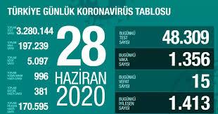 28 Haziran Pazar koronavirüs tablosu Türkiye! Koronavirüsten ...