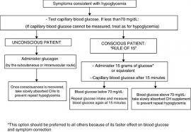 hypoglycemia essential clinical