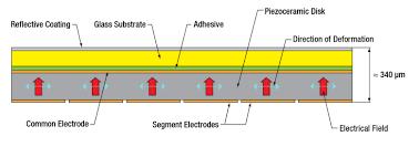 piezoelectric deformable mirrors