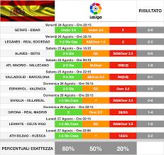 Risultati Pronostici Liga Spagnola - 2^ Giornata - La vera scommessa