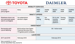 automakers finance arms expand into