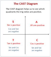 trig equations examples using cast