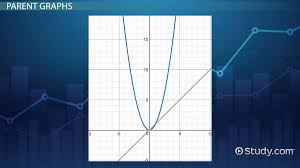 comparing graphs of quadratic linear