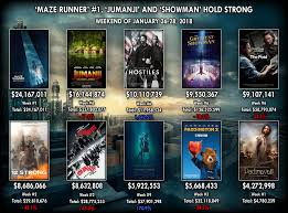 Domestic] Weekend actuals! Maze Runner 3 - $24.16M | Jumanji 2 - $16.14M |  Hostiles - $10.11M | Greatest Showman - $9.55M | The Post - $9.1M :  boxoffice