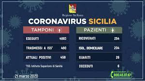 Coronavirus, in Sicilia crescono i positivi: 458 casi, 79 più di ...
