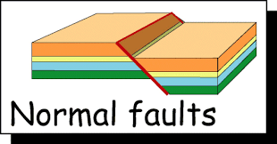 Faults - normal faults