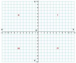 Cartesian Coordinates - A Plus Topper