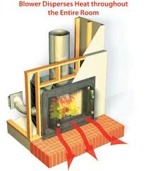 how does a fireplace blower work