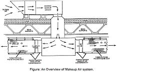 makeup air automationwiki