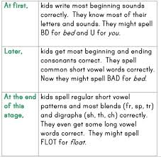 kids learn to spell word study part