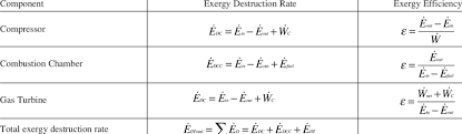 exergy efficiency equations for gas