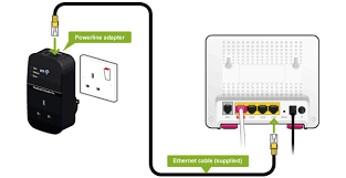 how to set up powerline adapters help