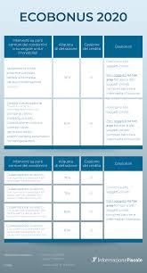 Ecobonus 2020, come funziona? Guida detrazione risparmio energetico