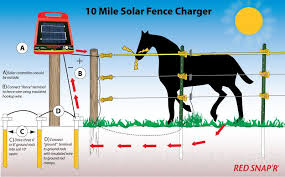Red Snap R Esp10m Rs 10 Mile Solar Low Impedance Fence Charger Energy Systems For Sale
