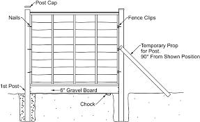 How To Install Fence Panels Challenge Fencing