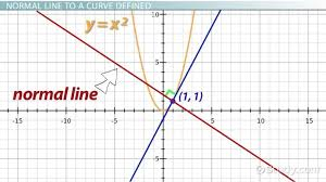 finding the normal line to a curve