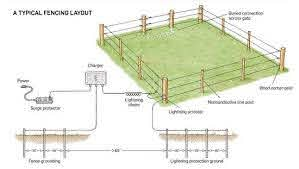 Electric Fencing Mother Earth News