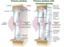 sound proof windows canadian choice