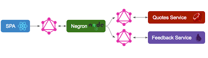 aggregating graphql apis using negron me