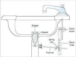 kitchen sink drain plug stuck new