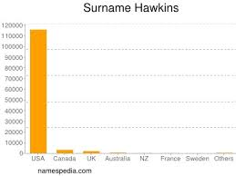 Hawkins - Names Encyclopedia